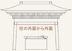 手水舎の幅の測り方